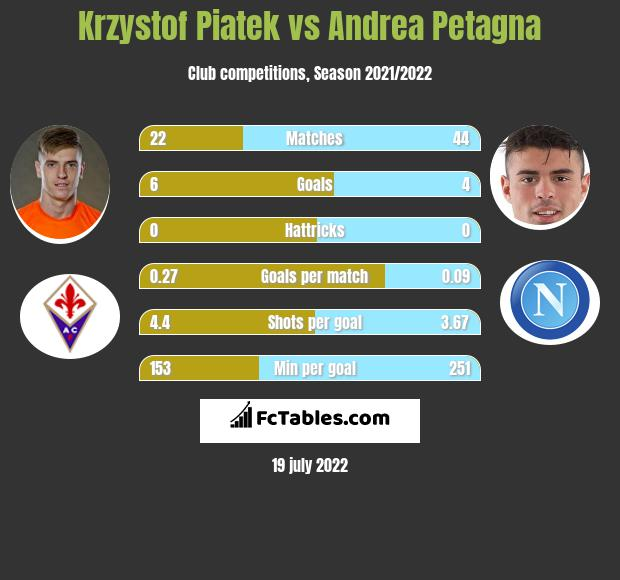 Krzysztof Piątek vs Andrea Petagna h2h player stats