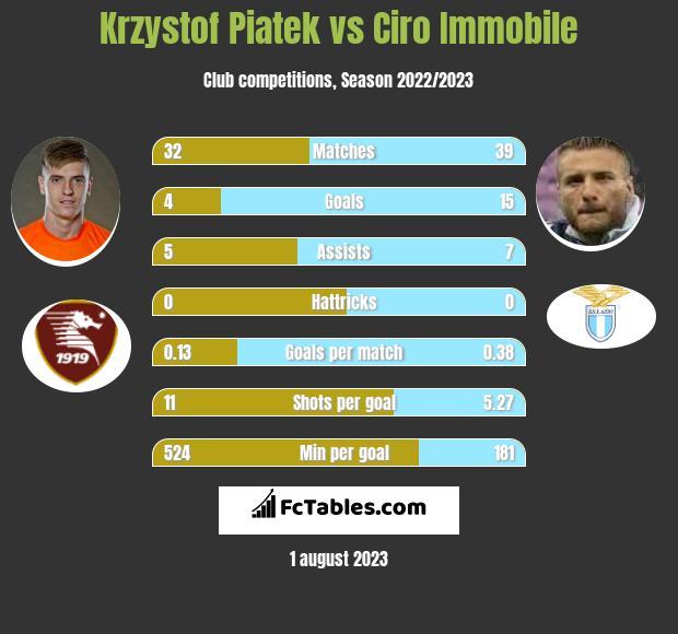 Krzysztof Piątek vs Ciro Immobile infographic