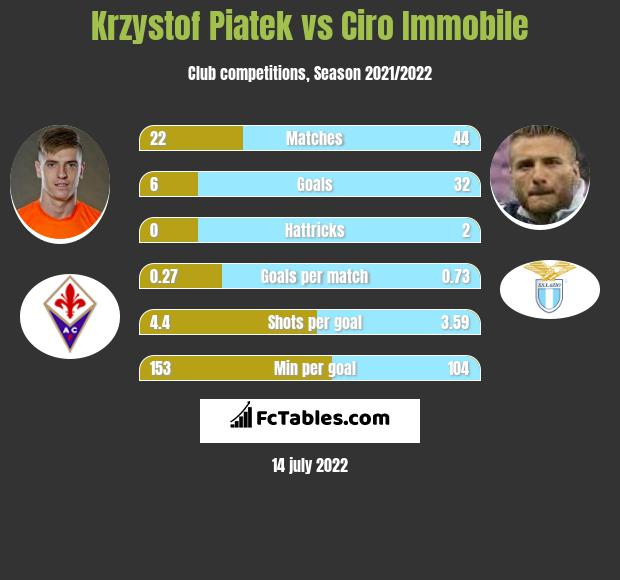 Krzysztof Piątek vs Ciro Immobile h2h player stats