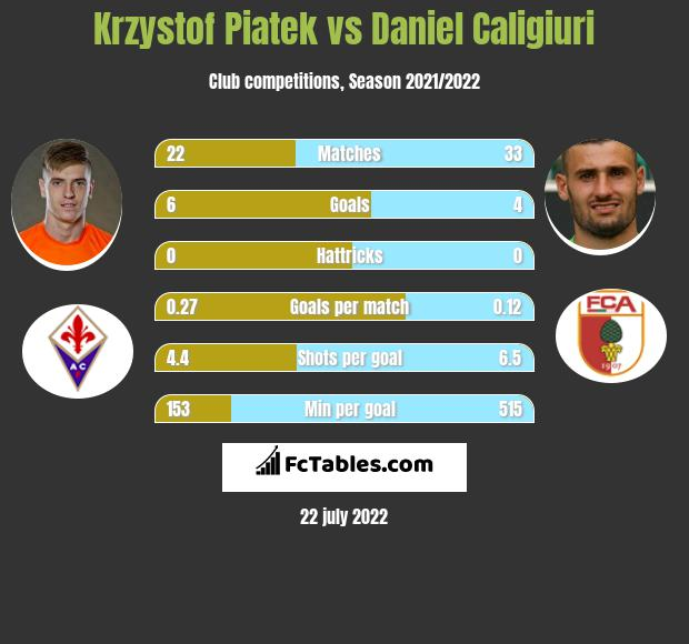 Krzystof Piatek vs Daniel Caligiuri infographic