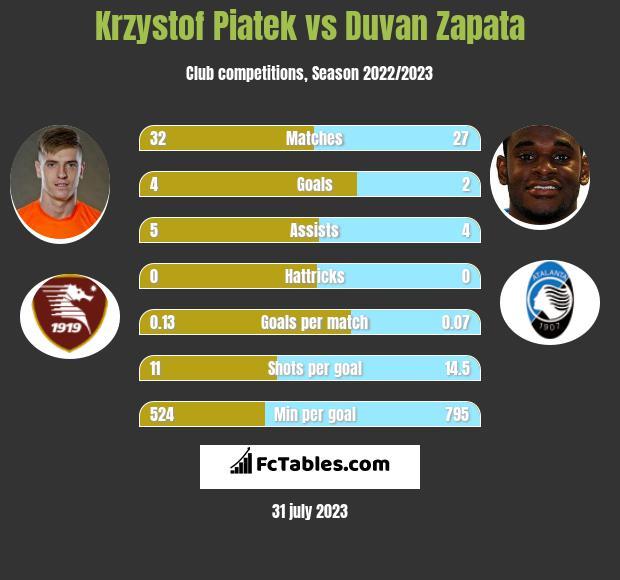 Krzystof Piatek vs Duvan Zapata h2h player stats