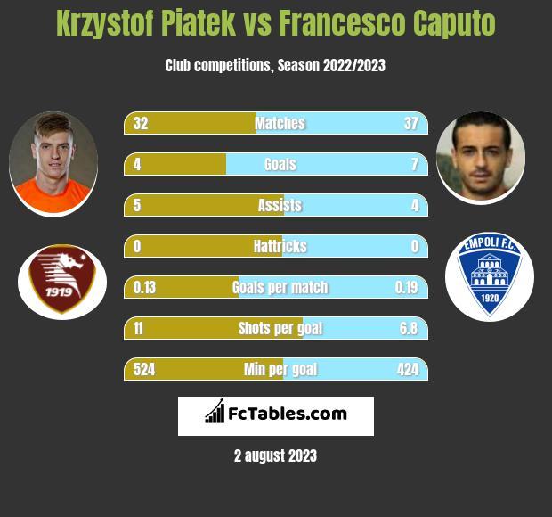 Krzystof Piatek vs Francesco Caputo h2h player stats