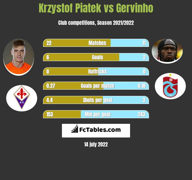 Krzystof Piatek vs Gervinho infographic
