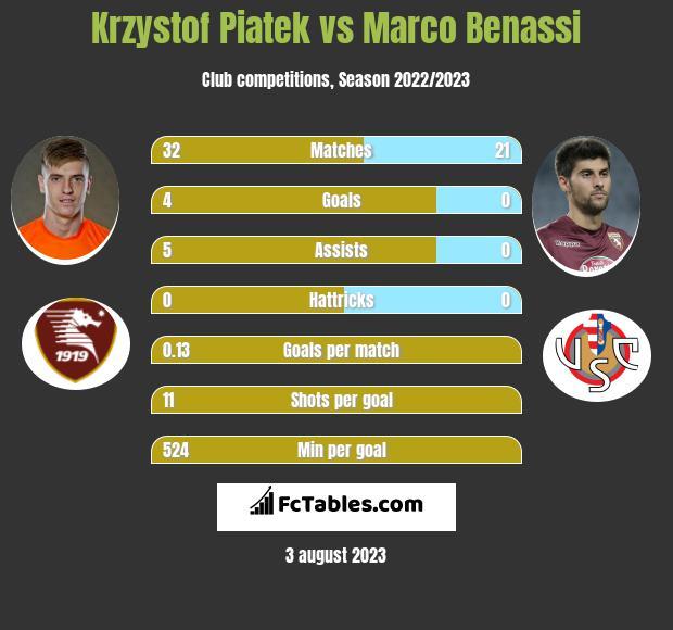 Krzystof Piatek vs Marco Benassi h2h player stats