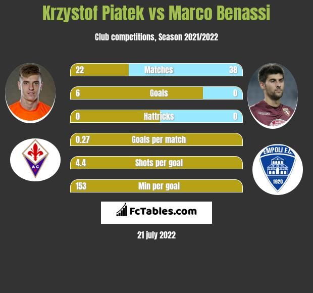 Krzysztof Piątek vs Marco Benassi h2h player stats
