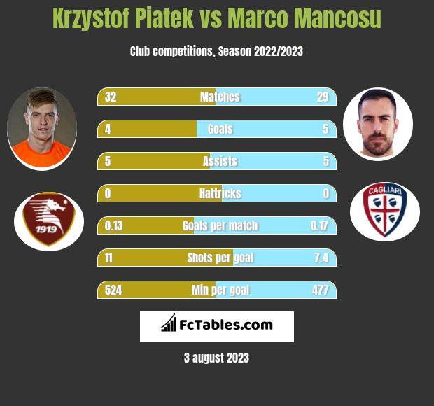 Krzystof Piatek vs Marco Mancosu h2h player stats