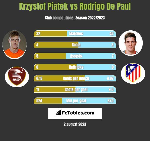 Krzysztof Piątek vs Rodrigo De Paul h2h player stats