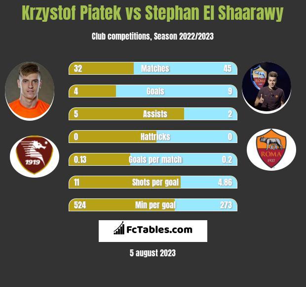 Krzysztof Piątek vs Stephan El Shaarawy h2h player stats