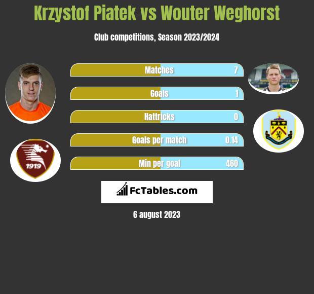 Krzystof Piatek vs Wouter Weghorst infographic