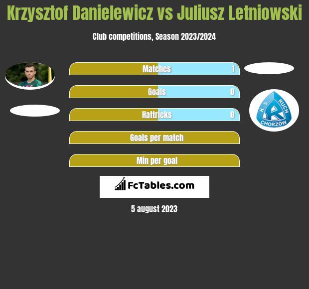 Krzysztof Danielewicz vs Juliusz Letniowski h2h player stats