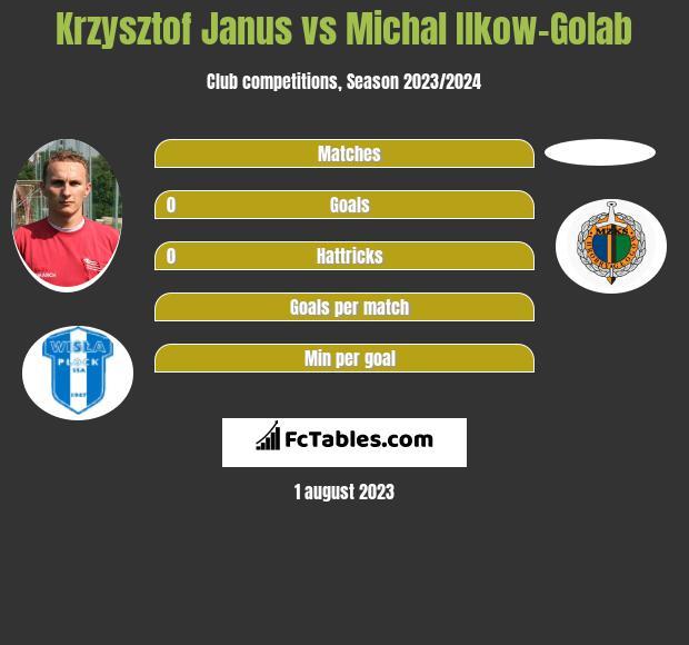 Krzysztof Janus vs Michal Ilkow-Golab h2h player stats