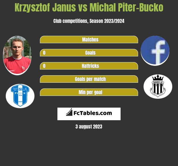 Krzysztof Janus vs Michal Piter-Bucko h2h player stats