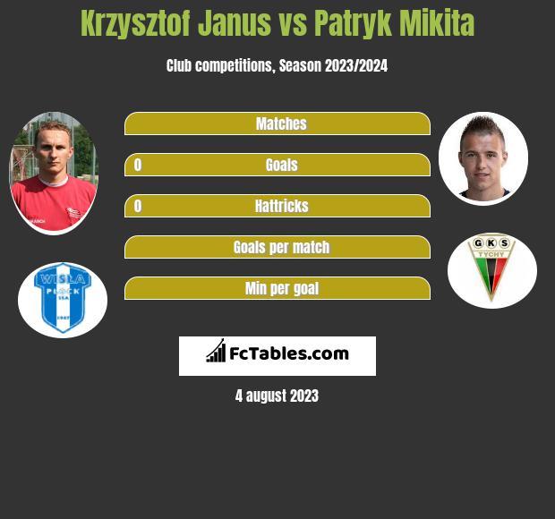 Krzysztof Janus vs Patryk Mikita h2h player stats