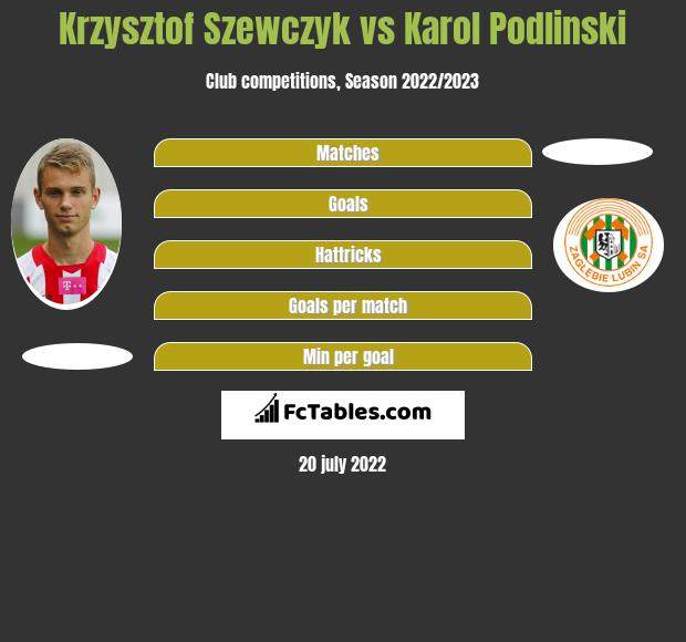 Krzysztof Szewczyk vs Karol Podlinski h2h player stats