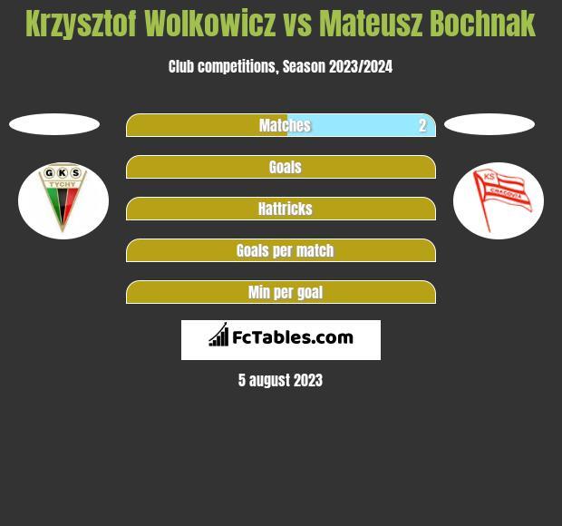 Krzysztof Wolkowicz vs Mateusz Bochnak h2h player stats