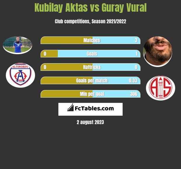 Kubilay Aktas vs Guray Vural infographic