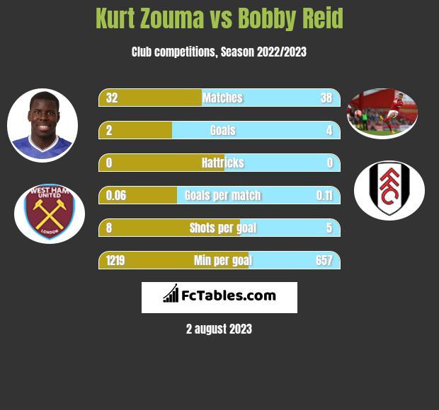 Kurt Zouma vs Bobby Reid infographic