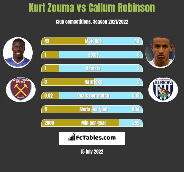 Kurt Zouma vs Callum Robinson infographic