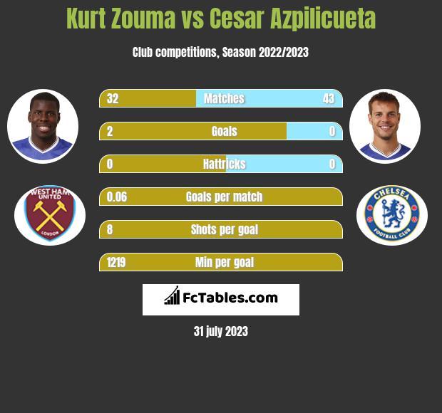 Kurt Zouma vs Cesar Azpilicueta infographic