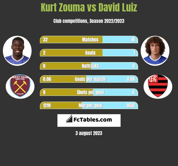 Kurt Zouma vs David Luiz infographic