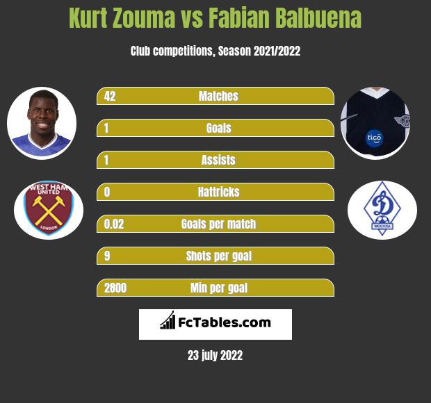 Kurt Zouma infographic statistics for West Ham