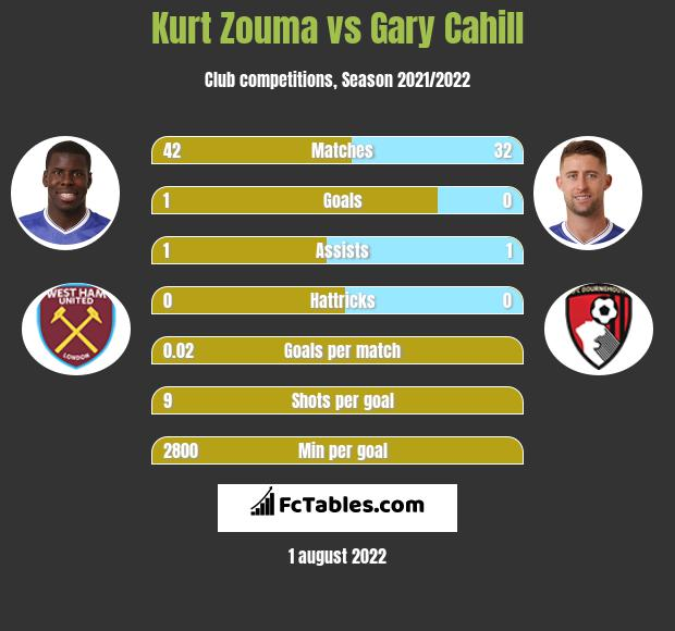 Kurt Zouma infographic statistics for Crystal Palace