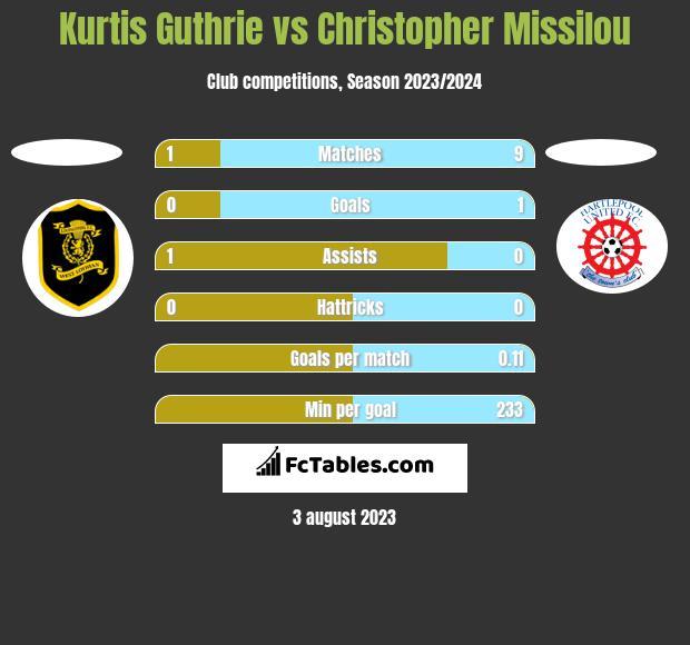 Kurtis Guthrie vs Christopher Missilou h2h player stats