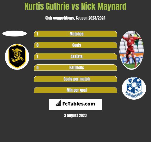 Kurtis Guthrie vs Nick Maynard h2h player stats