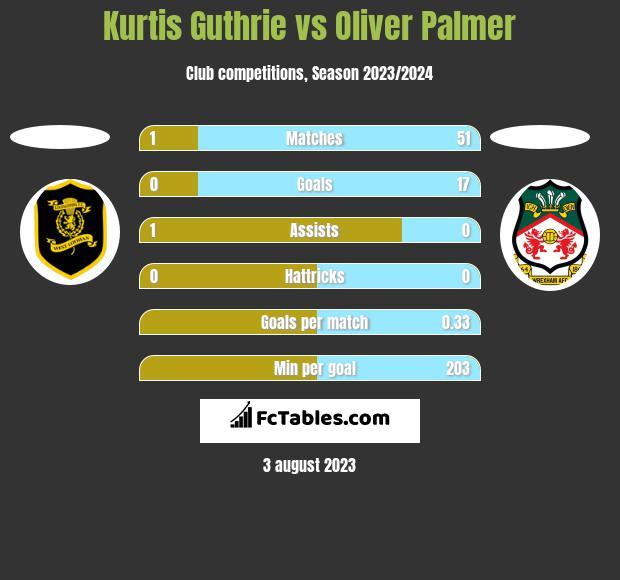 Kurtis Guthrie vs Oliver Palmer h2h player stats