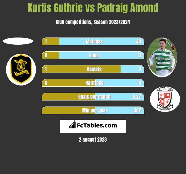 Kurtis Guthrie vs Padraig Amond h2h player stats