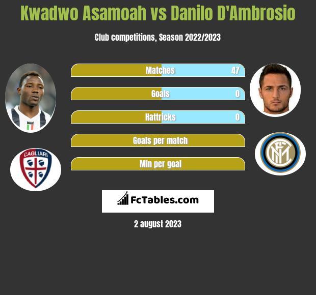 Kwadwo Asamoah vs Danilo D'Ambrosio infographic