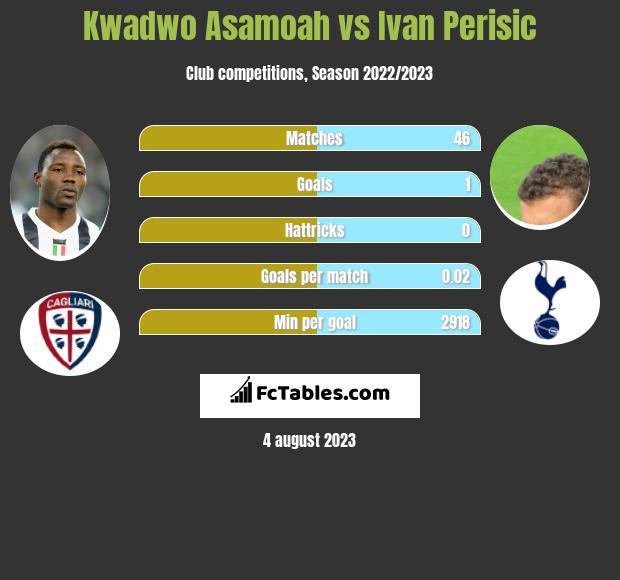 Kwadwo Asamoah vs Ivan Perisić infographic