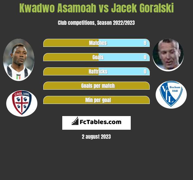 Kwadwo Asamoah vs Jacek Góralski infographic