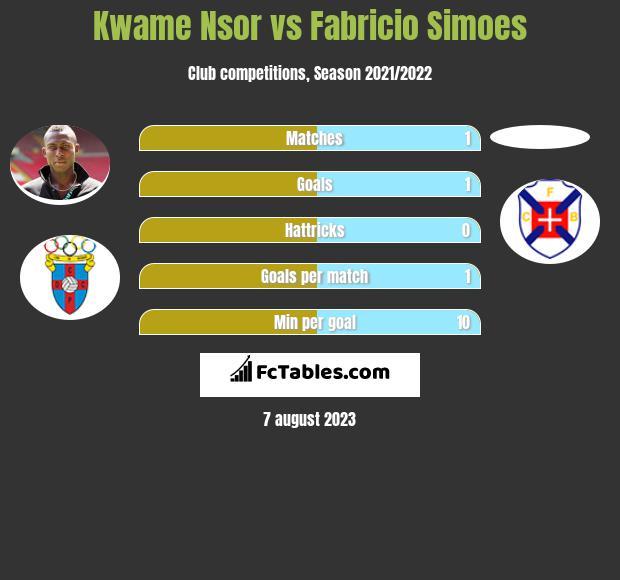 Kwame Nsor vs Fabricio Simoes h2h player stats