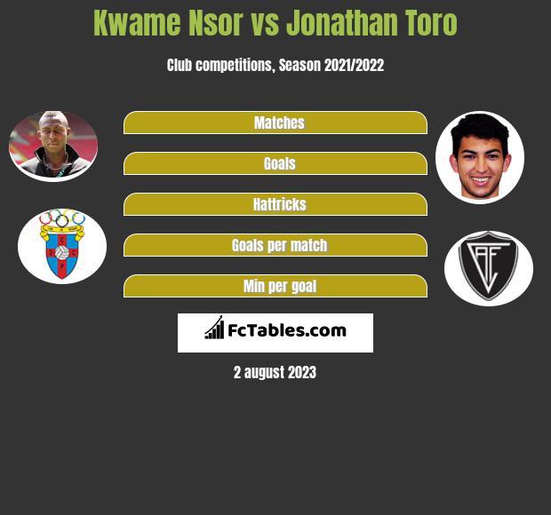 Kwame Nsor vs Jonathan Toro h2h player stats