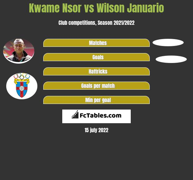 Kwame Nsor vs Wilson Januario h2h player stats
