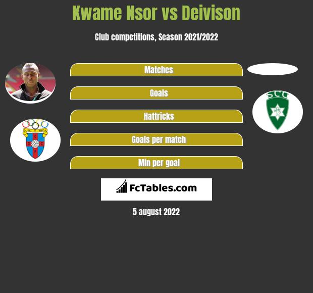 Kwame Nsor vs Deivison h2h player stats