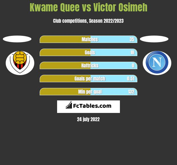 Kwame Quee vs Victor Osimeh h2h player stats