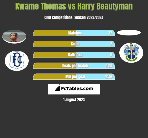 Kwame Thomas vs Harry Beautyman h2h player stats