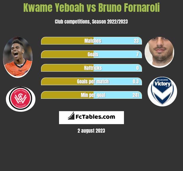 Kwame Yeboah vs Bruno Fornaroli h2h player stats