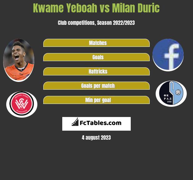 Kwame Yeboah vs Milan Duric infographic