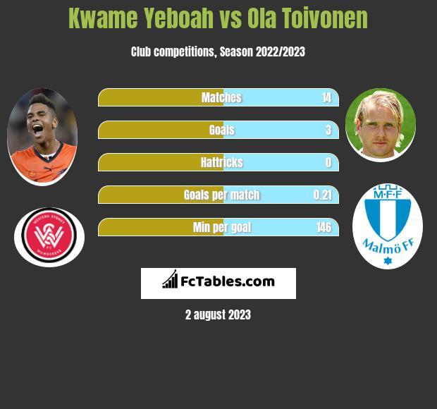 Kwame Yeboah vs Ola Toivonen infographic