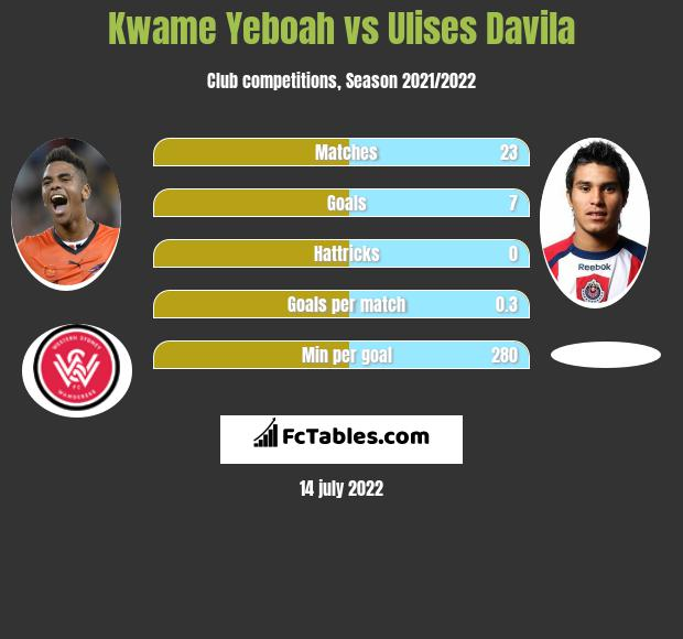 Kwame Yeboah vs Ulises Davila h2h player stats