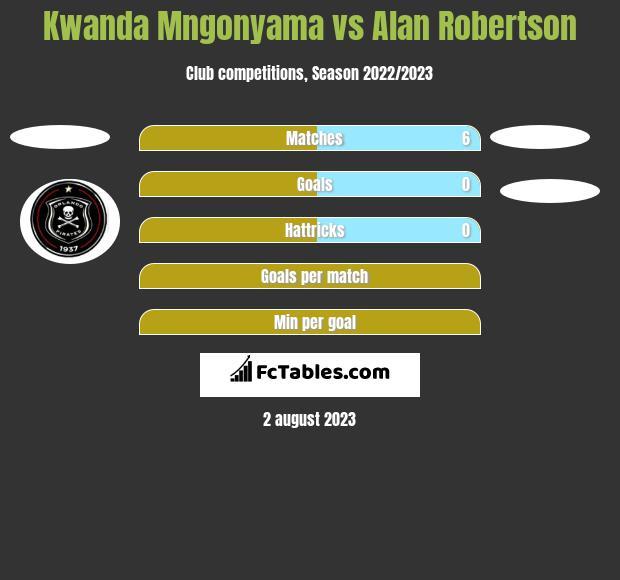 Kwanda Mngonyama vs Alan Robertson h2h player stats