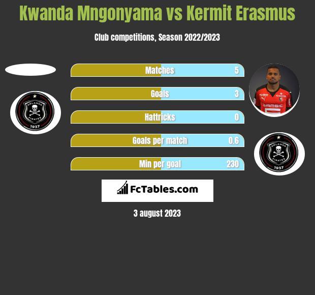Kwanda Mngonyama vs Kermit Erasmus h2h player stats