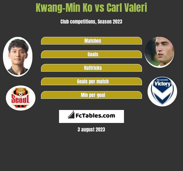 Kwang-Min Ko vs Carl Valeri infographic