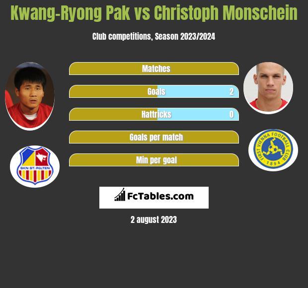 Kwang-Ryong Pak vs Christoph Monschein h2h player stats
