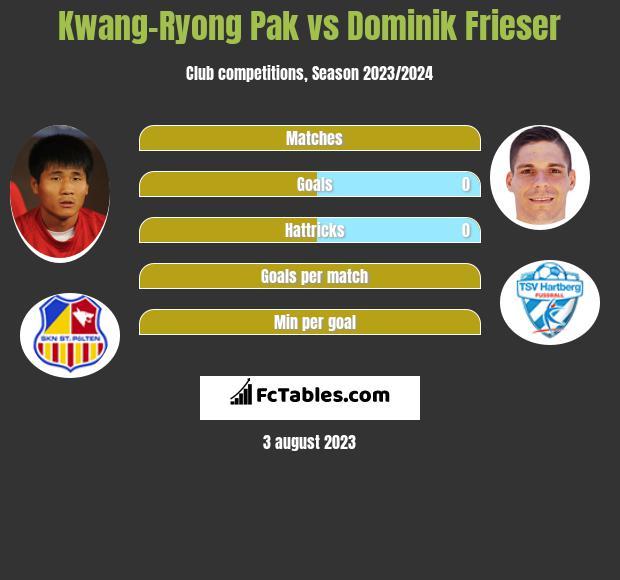 Kwang-Ryong Pak vs Dominik Frieser h2h player stats