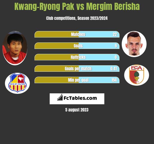 Kwang-Ryong Pak vs Mergim Berisha h2h player stats