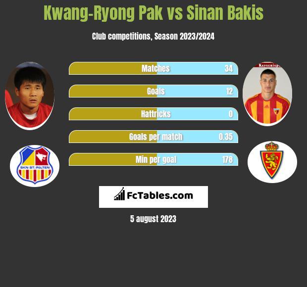 Kwang-Ryong Pak vs Sinan Bakis h2h player stats
